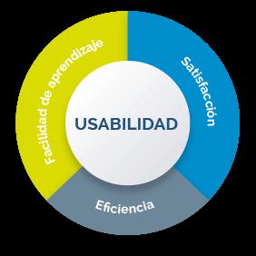 Diseño de Interfaces de Usuario - UI